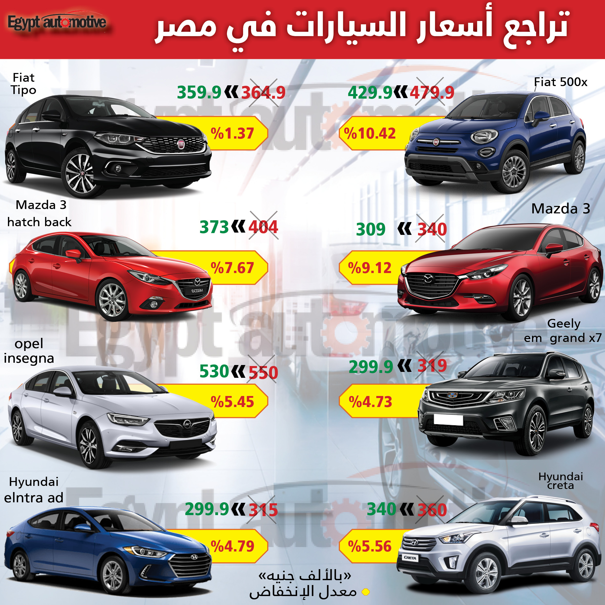 تراجع أسعار السيارات في مصر