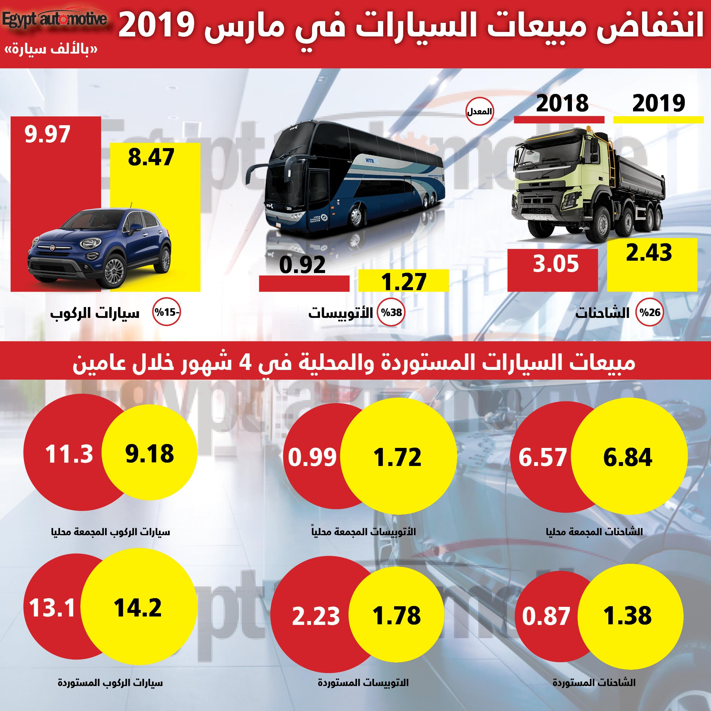 انخفاض مبيعات السيارات في مارس 2019
