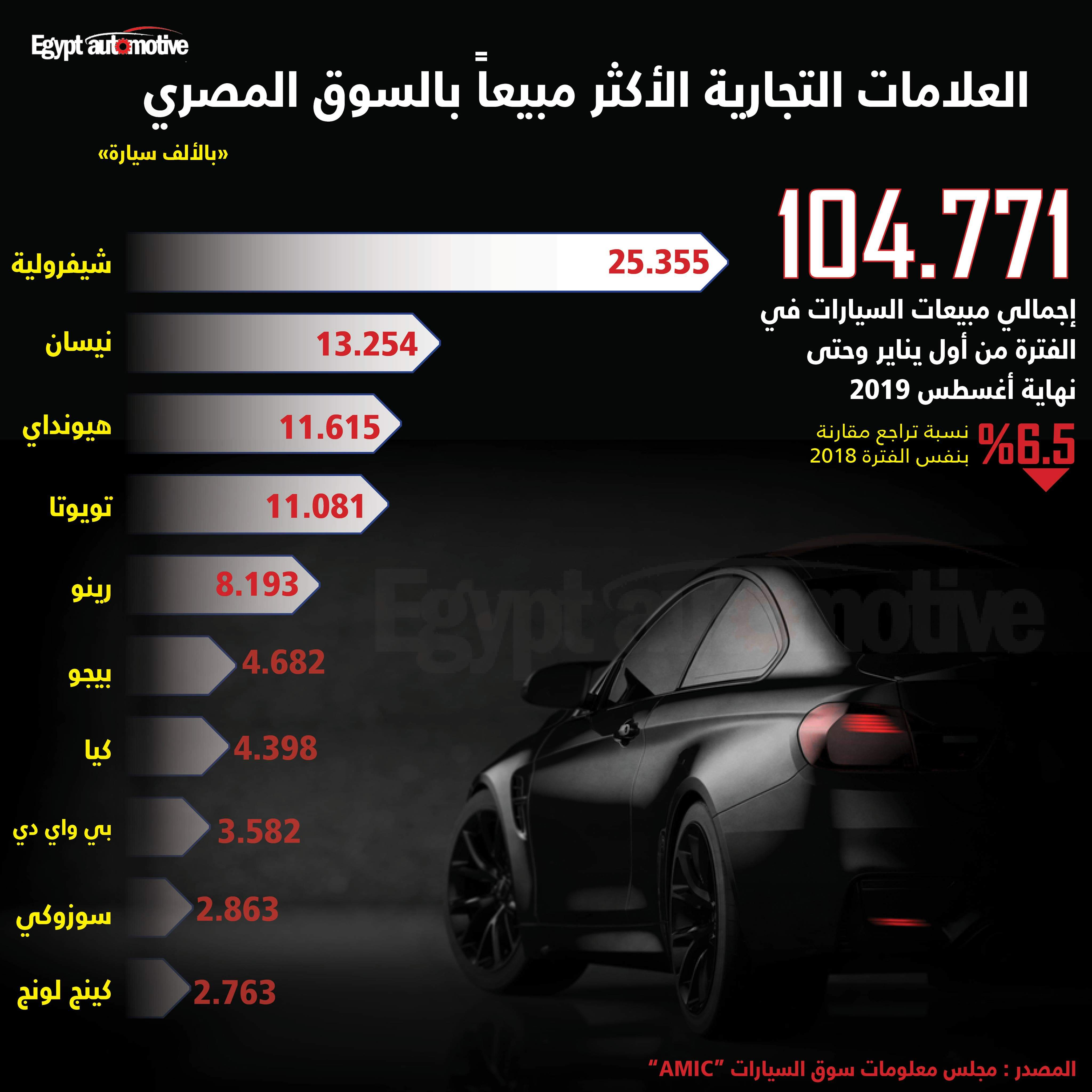 شيفروليه تستحوذ على 24% من مبيعات السيارات خلال 8 أشهر