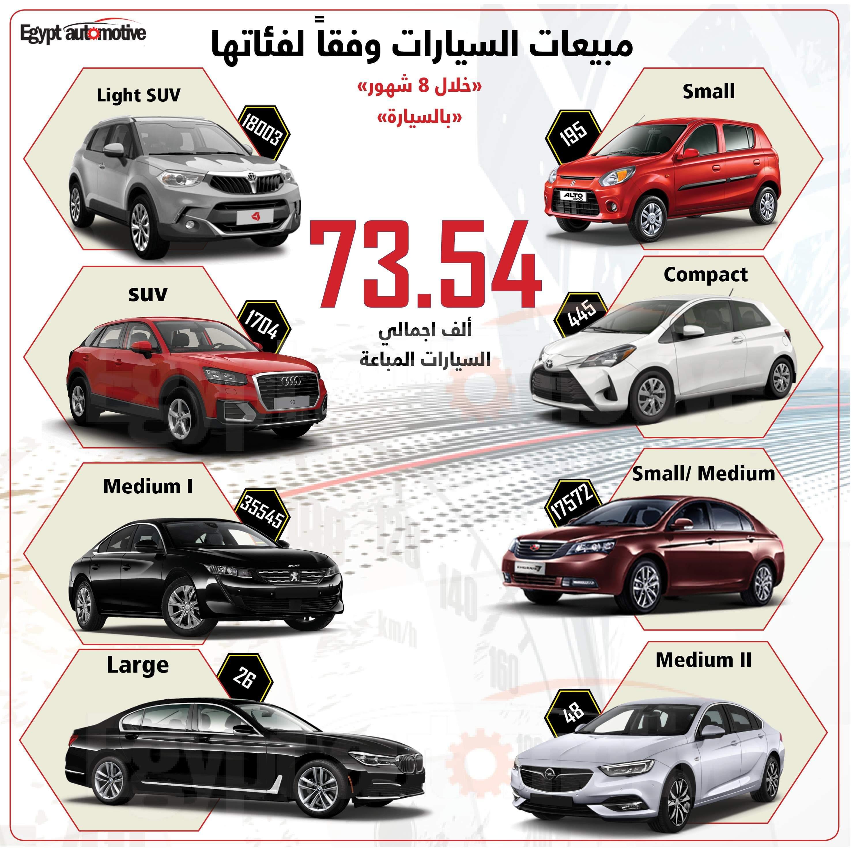 """سيارات الـ """"Light SUV""""تقتنص المركز الثاني في المبيعات خلال 8 أشهر"""