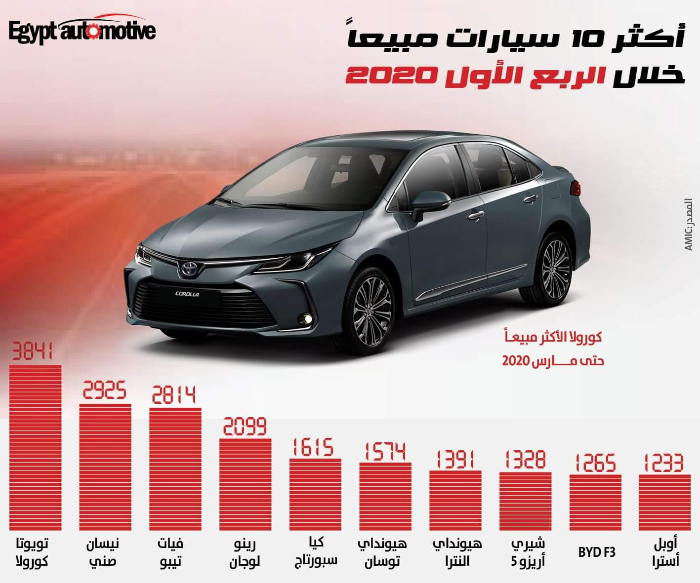 الأميك يكشف عن أكثر 10 سيارات مبيعًا خلال الربع الأول في مصر