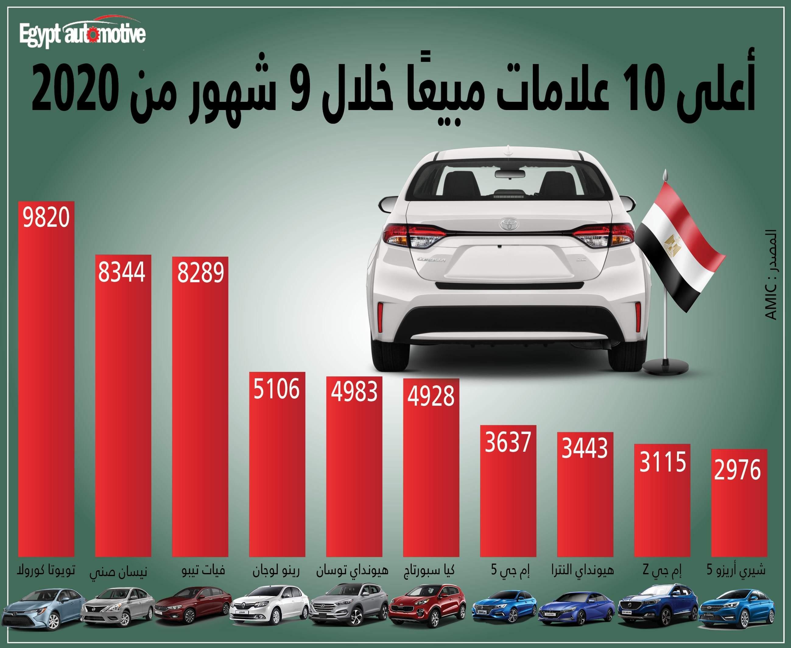 الأميك: 3 سيارات فقط يستحوذن على 25% من سوق السيارات في مصر